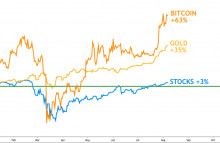 Photo of First Mover: Bitcoin Rises More in One Day Than Stocks Have Gained All Year