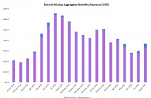 Photo of Bitcoin Miners Saw 23% Revenue Increase in August